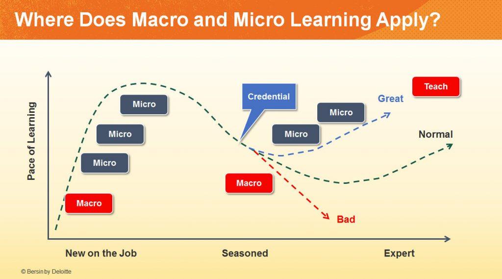 Usos del microaprendizaje
