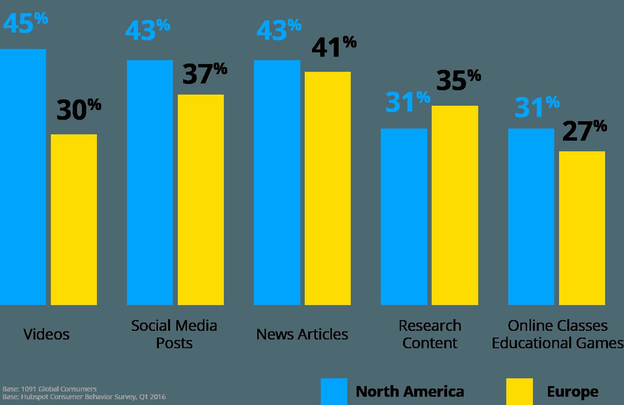 preferencias de formato para contenidos corporativos