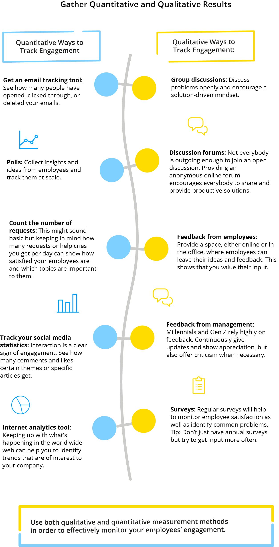 medición de resultados en las comunicaciones internas de la empresa