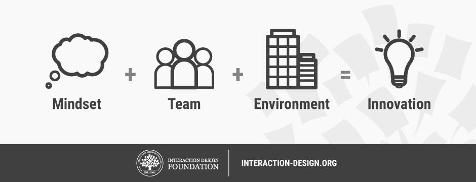 elementos de la innovación