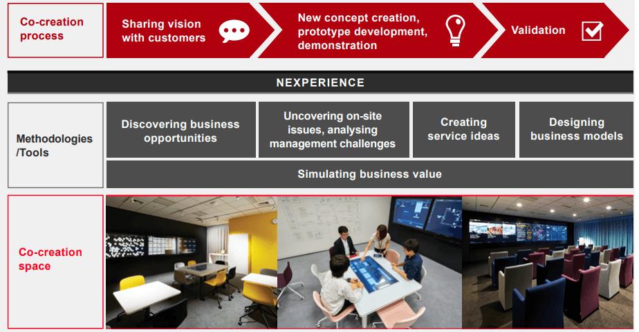 el proceso de la co-innovación