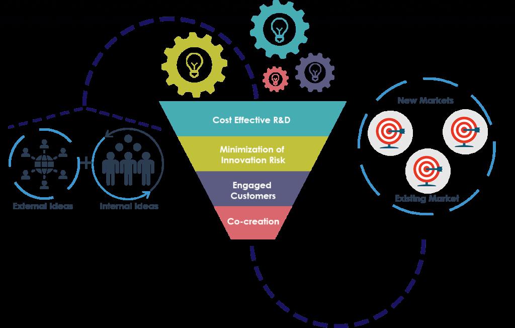 concepto de co-innovación