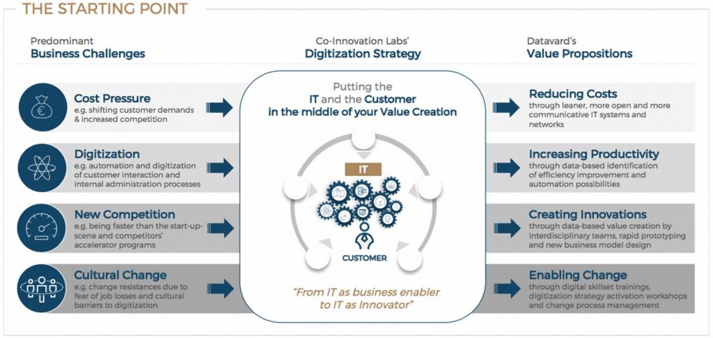 la co-innovación con sus desafíos, estrategias y propuestas