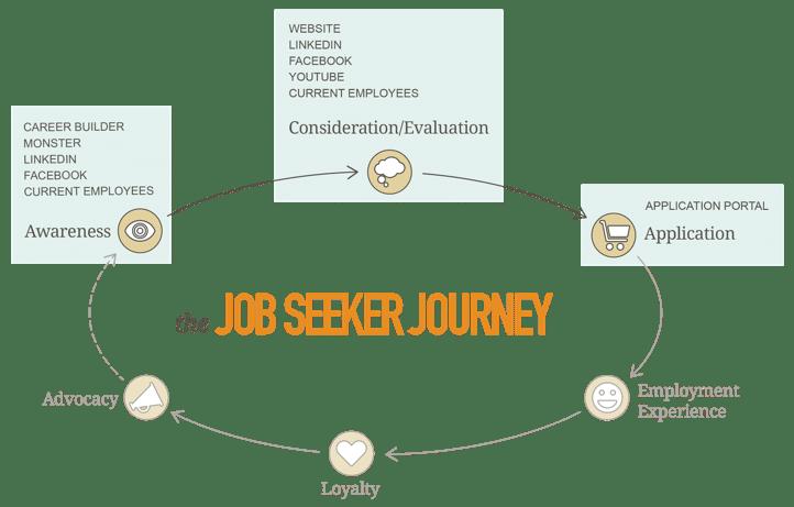 itinerario de la búsqueda de empleo