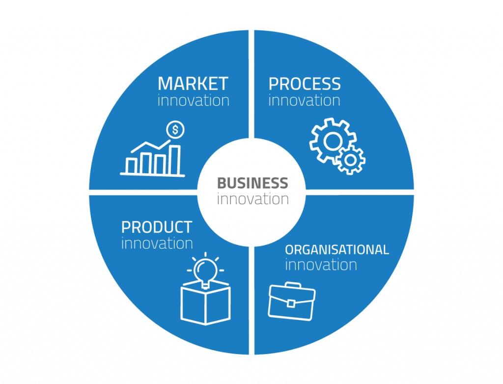 por qué invertir en un programa de gestión de la innovación en la empresa