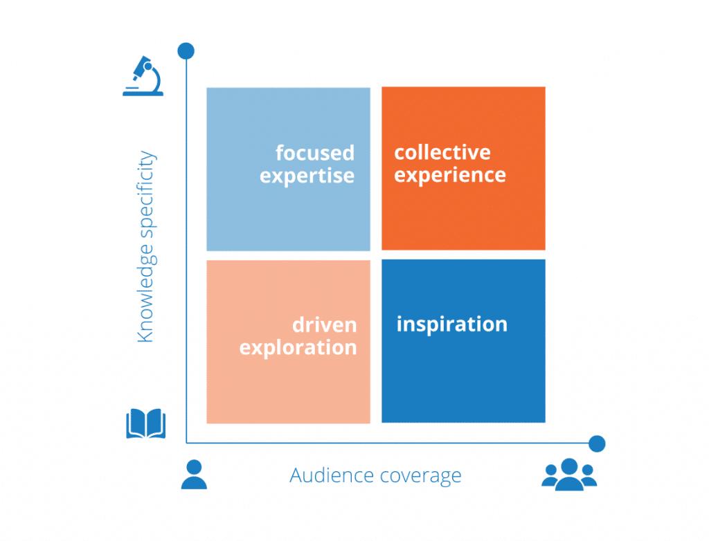razones para invertir en un programa de innovación en la empresa