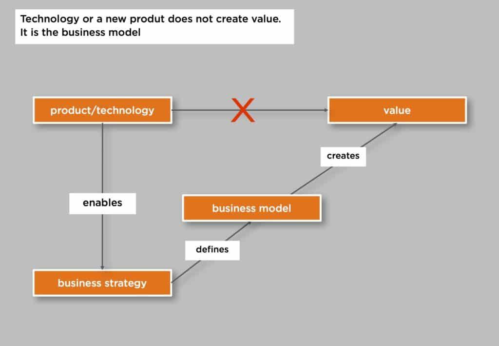 el modelo d enegocio es lo que crea valor, no la tecnología