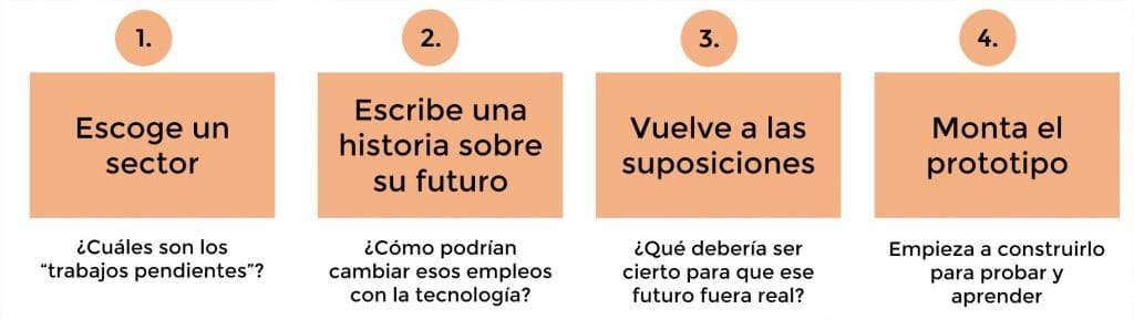 4 pasos para diseñar el futuro de la empresa